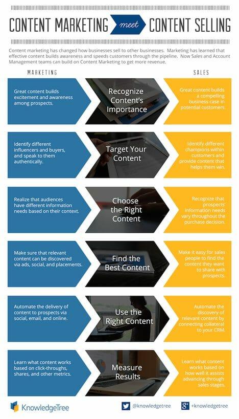 Content Monetization Infographic