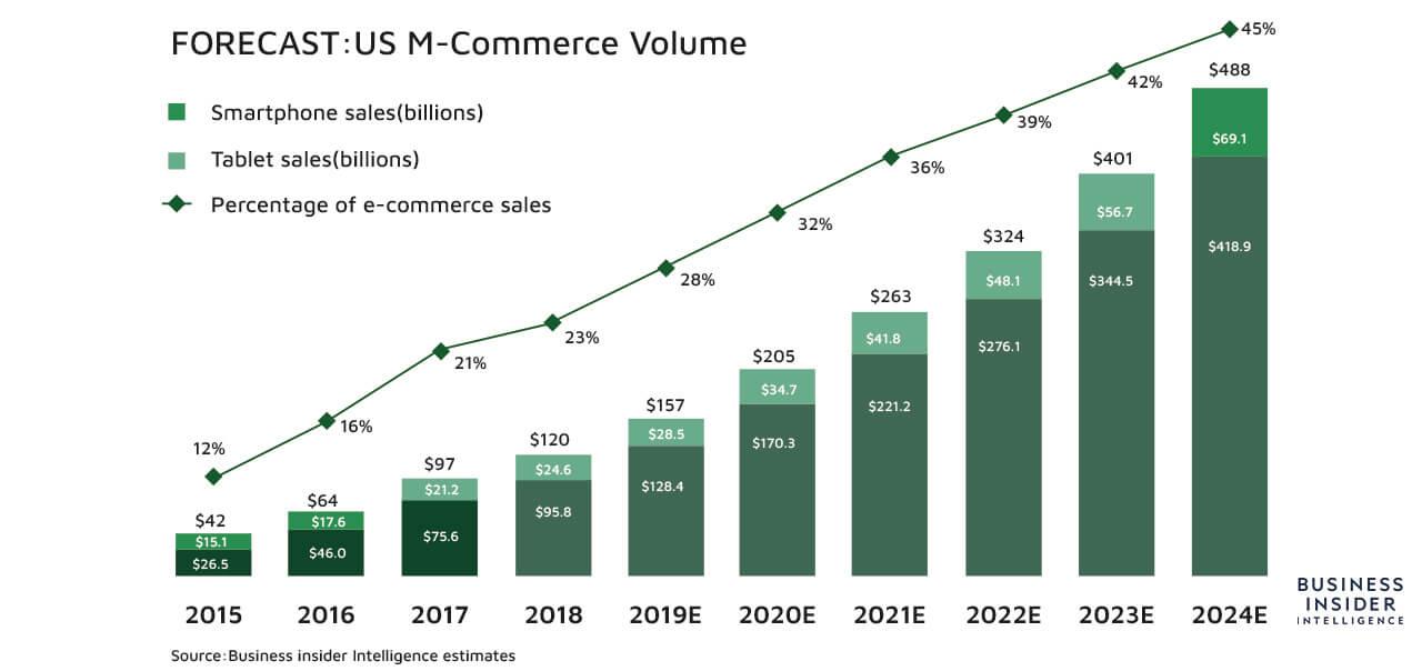 us m-commerce volume