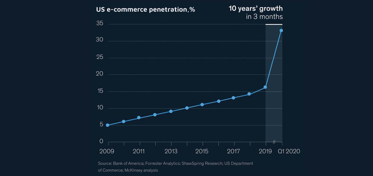 US eCommerce penetration