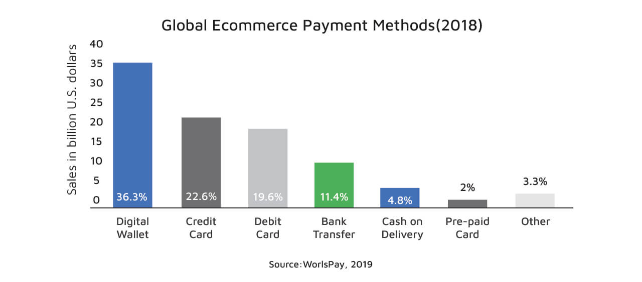 Global e-Commerce payment methods