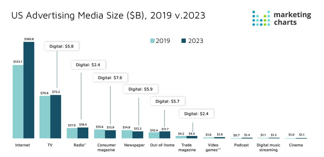 US Advertising media size