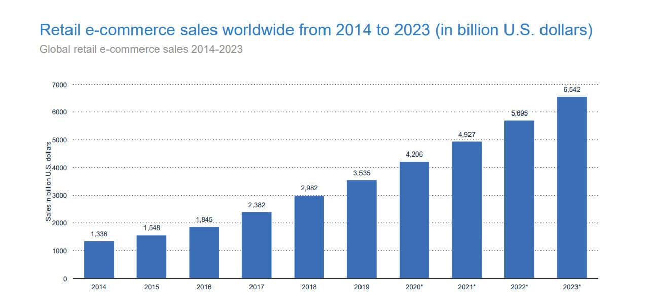 Retail e-Commerce sales worldwide