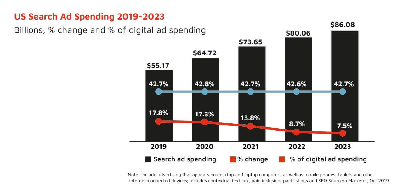 US search ad spending