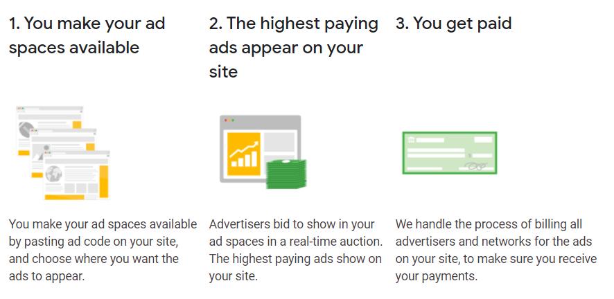 How Google Adsense Work