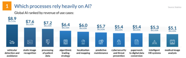 which-processes-rely-heavily-on-ai