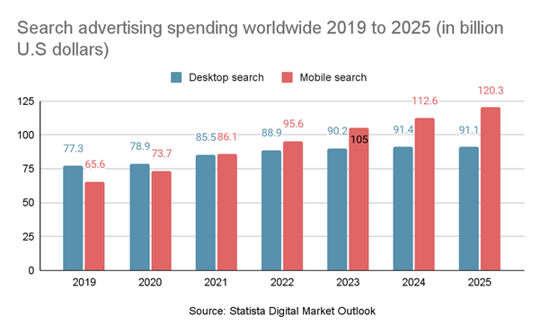 Ad spending statistics