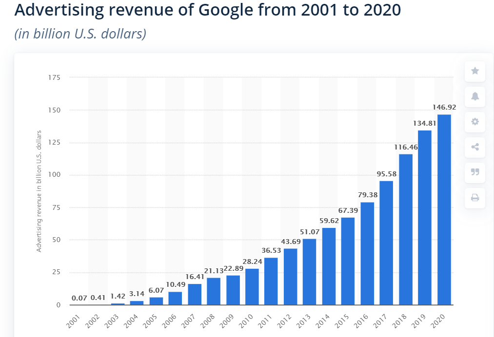 Advertising revenues