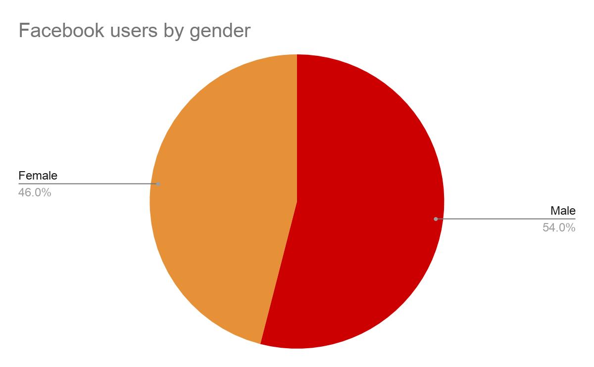 Facebook Users By Gender
