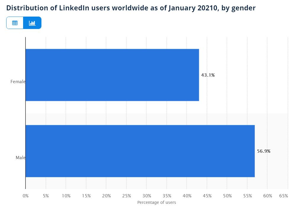 LinkedIn Gender Distribution