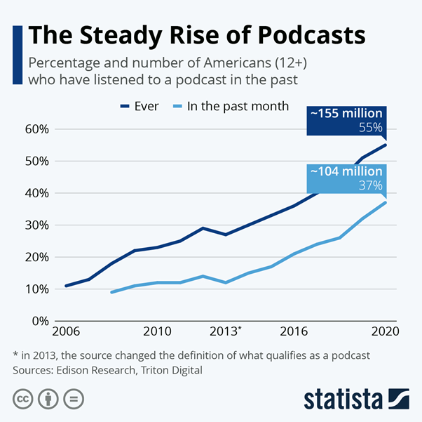 podcasts stats