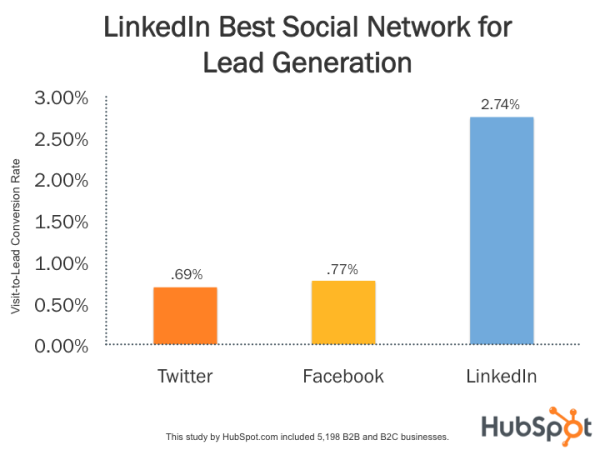 social hubspot study