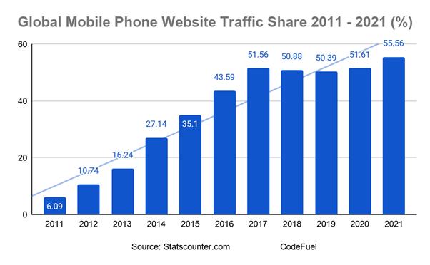 Global mobile website traffic share