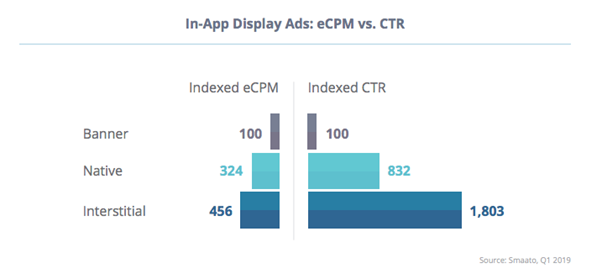 In-app display Ads