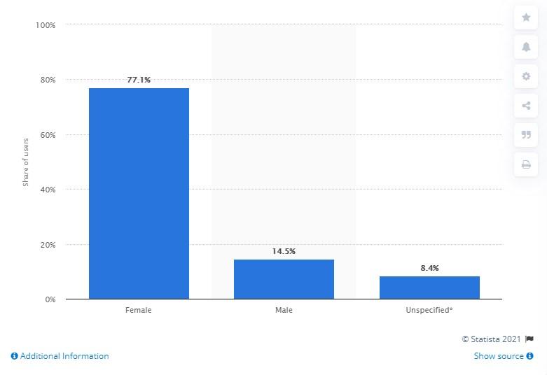 Pinterest Gender Distribution