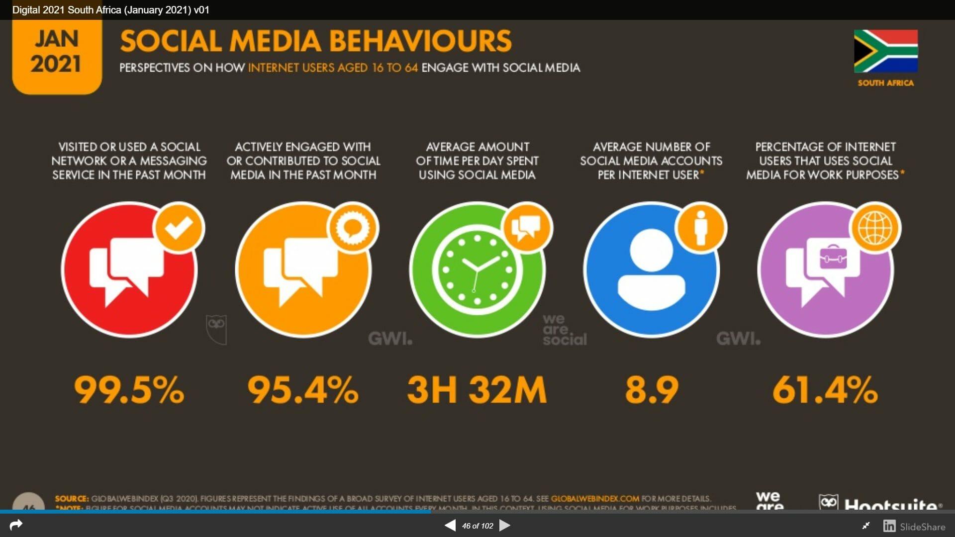 Time Spent on Social Media South Africa