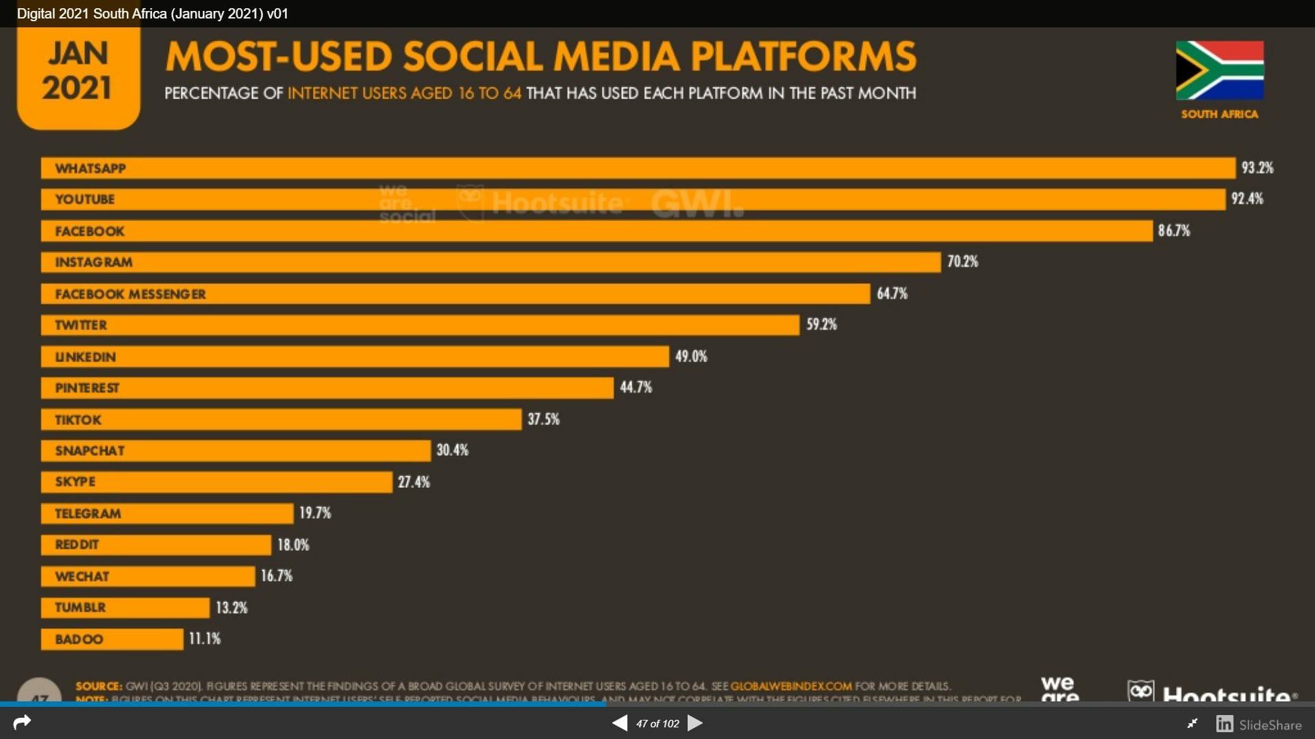 Most Used Social Media South Africa
