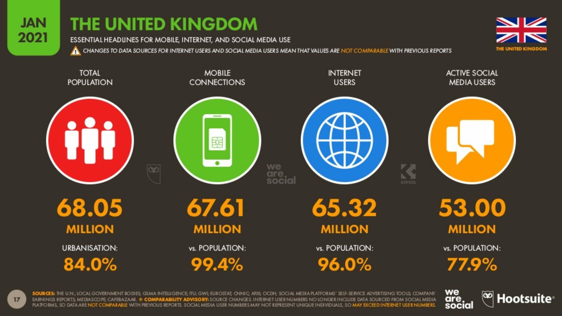 Social Media UK