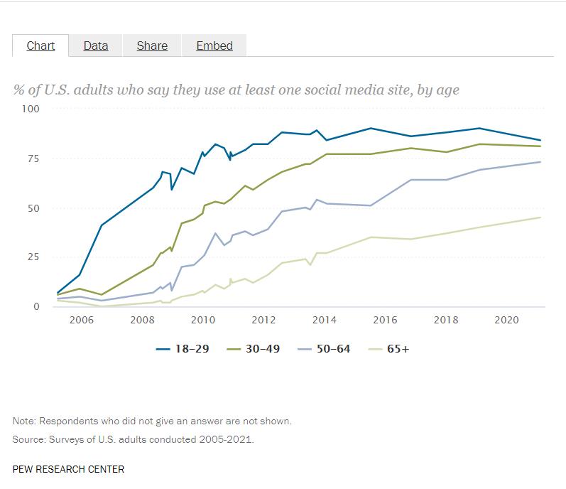 Age Demographics Social Media United States