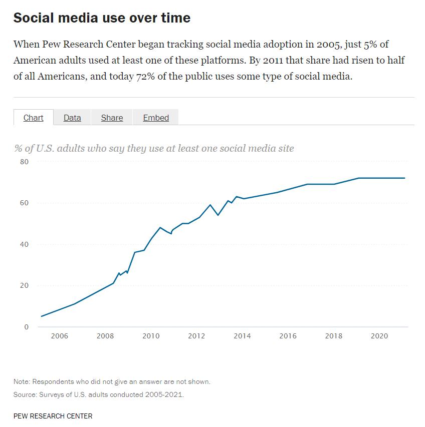 Social Media United States