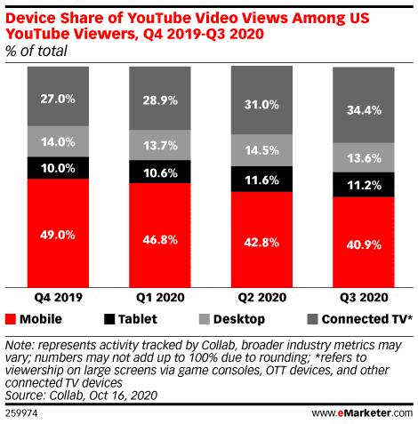 Youtube Device Usage