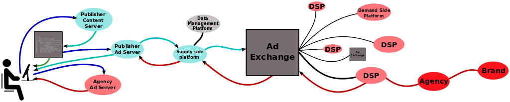Elements of the Ad technology Ecosystem