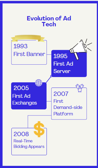 Evolution of the Ad Tech Industry