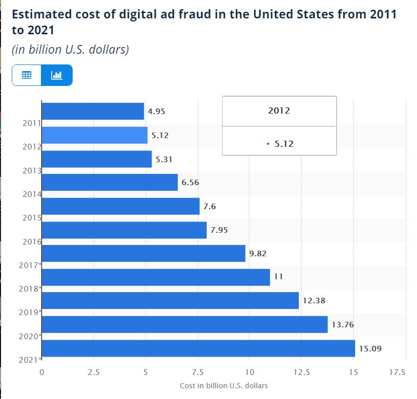 Fraud Costing Advertisers