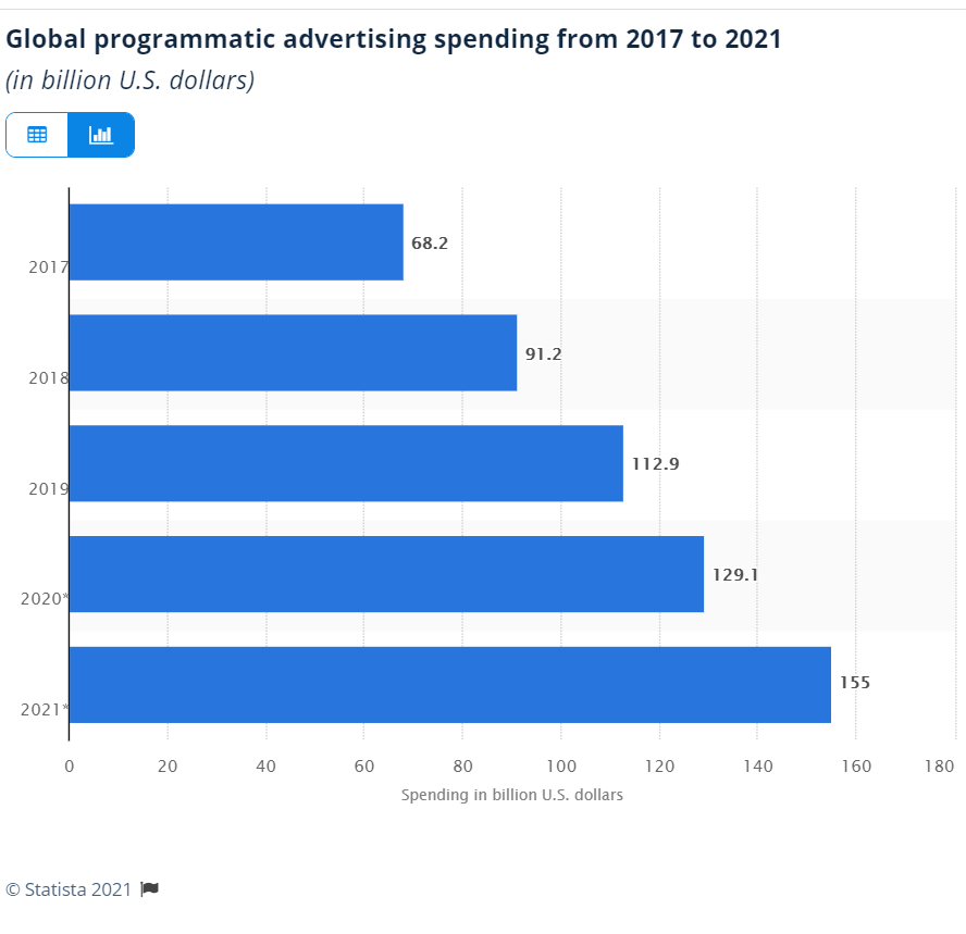Global Programmatic Ad Spend