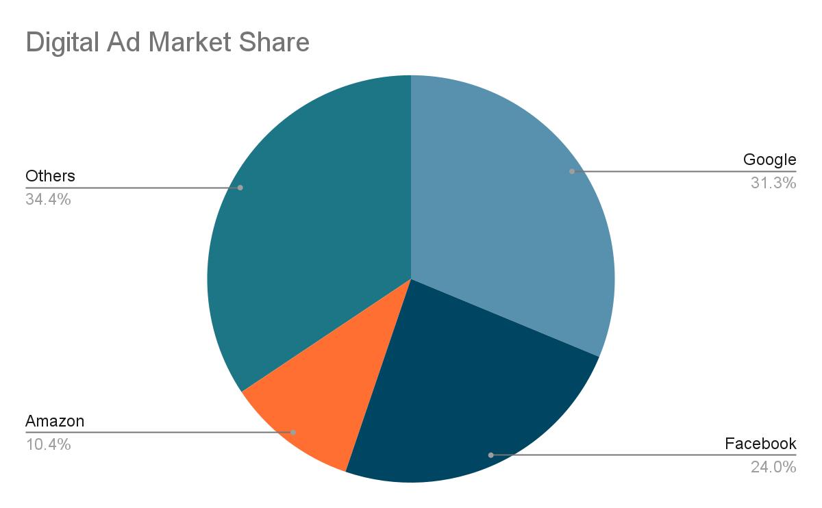 Market share distribution