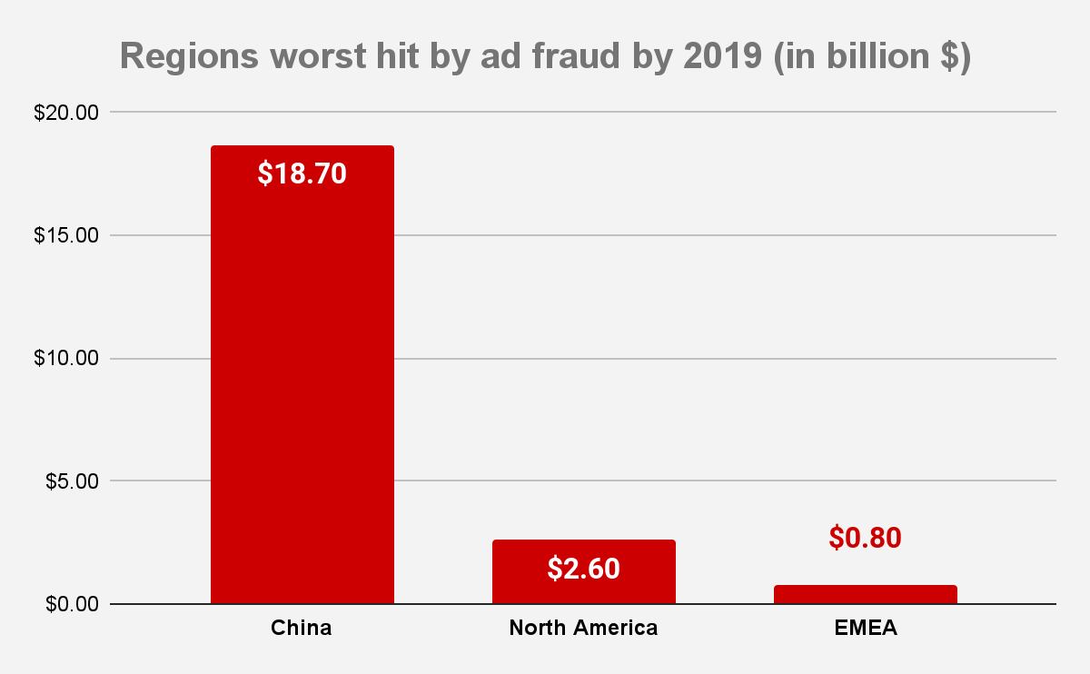 Regions Worst Hit by Ad Fraud
